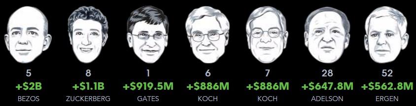 Evolución de los hombres más ricos de USA