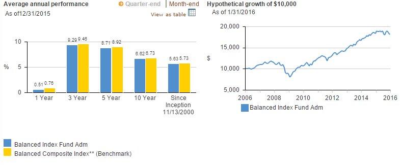 Vanguard Balanced Index Fund Admiral Shares (VBIAX)