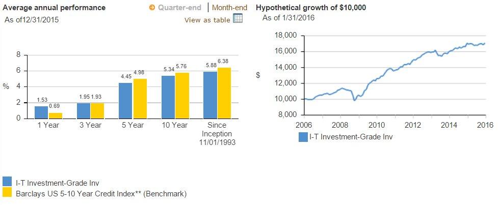 Vanguard Intermediate Term Investment Grade VFICX