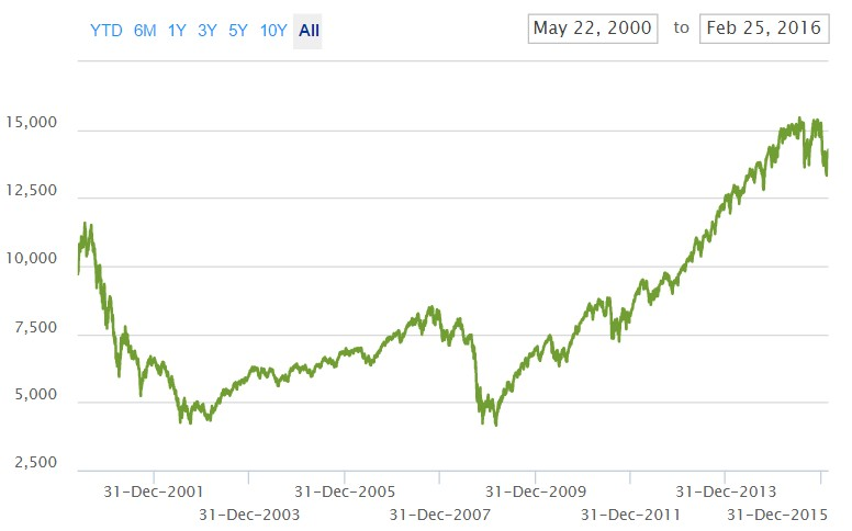 ETF Russell 1000 growth