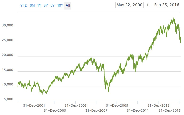 ETF Russell 2000