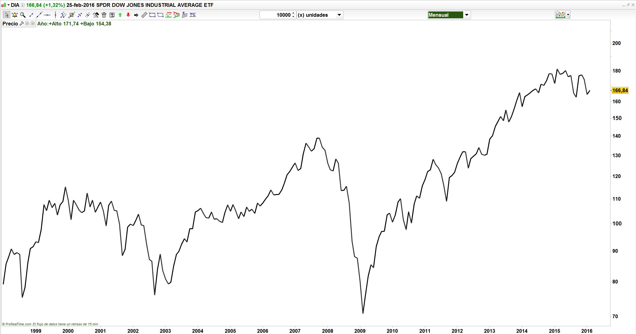 ETF Dow Jones Industrial Average