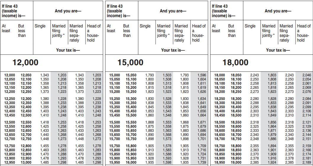tablas impuestos