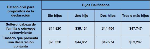 Ingresos máximos EITC