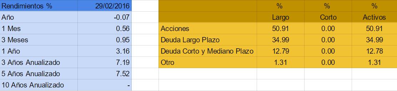 mejores fondos de inversion 2016 mexico PRINLS2 FA