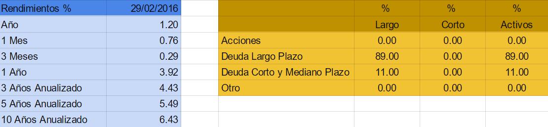 mejores fondos de inversion 2016 mexico VALUEF2 B1
