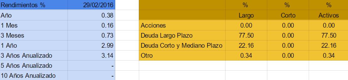 mejores fondos de inversion 2016 mexico ACTIG+ B-2
