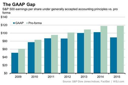 Gaap gap foro
