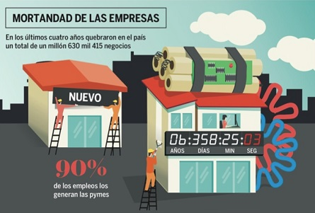 habrá más empresas familiares en México