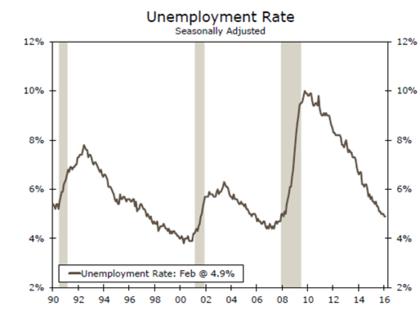 Desempleo foro