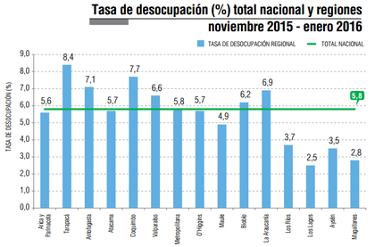 tasa de desempleo Chile por regiones