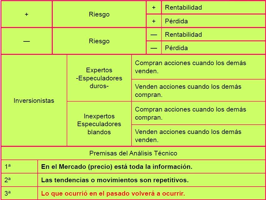 Ideas básicas del análisis técnico