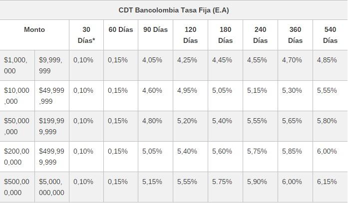 Tasa Fija CDT Bancolombia