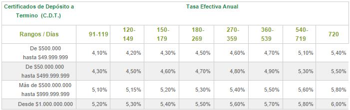 Tasas CDT Banco Popular
