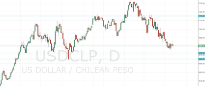 USD/CLP