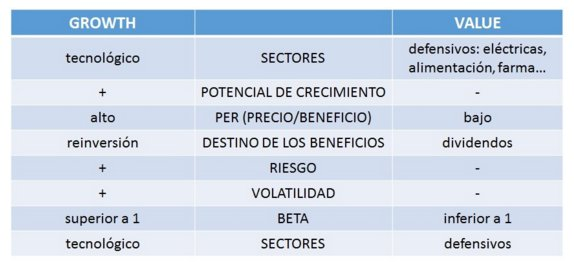 Diferencias entre fondos growth y value