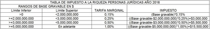 Impuesto a la riqueza 2016 personas juridicas foro