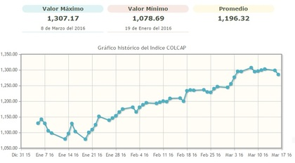 Grafico ultimo trimestre colcap foro