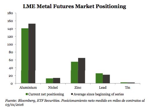 trading con futuros en metales industriales