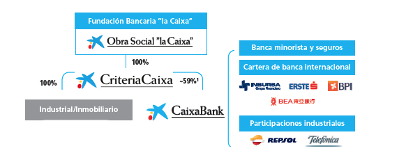 Estructura Caixabank