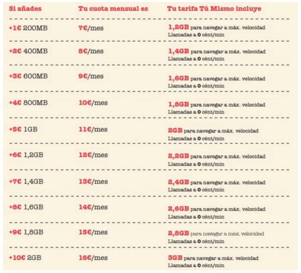 Mejores tarifas móviles: Lowi