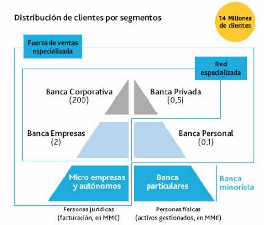 clientes caixabank
