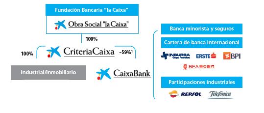 Grupo Caixabank