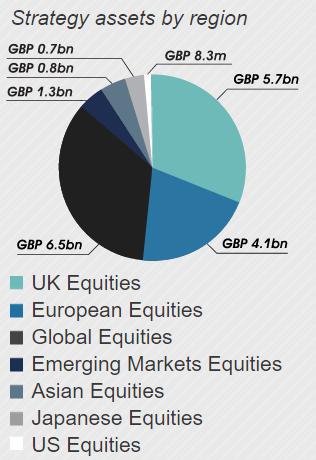 J O Hambro Capital Management activos
