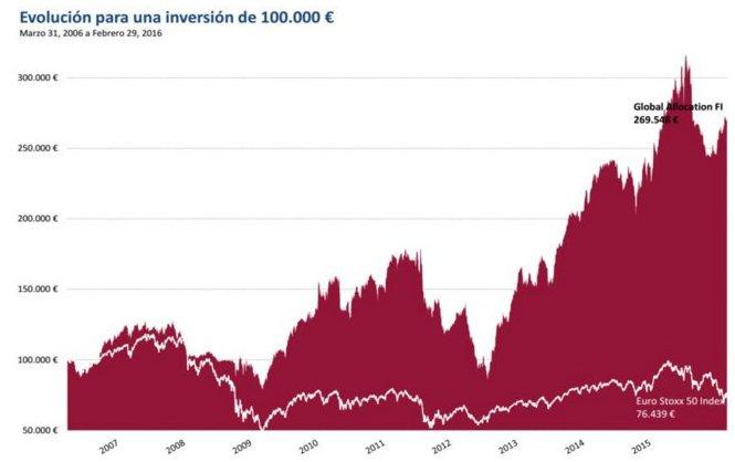Global Allocation: rentabilidad