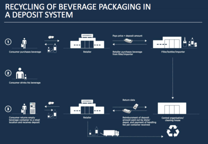 Proceso de reciclaje