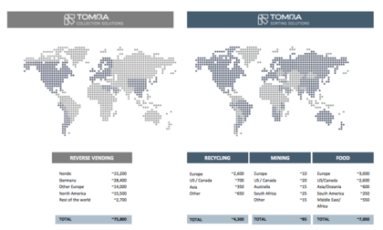 Tomra Systems Internacional