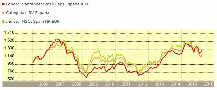 Santander Small Caps España rentabilidad