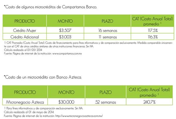Qué son los microcréditos