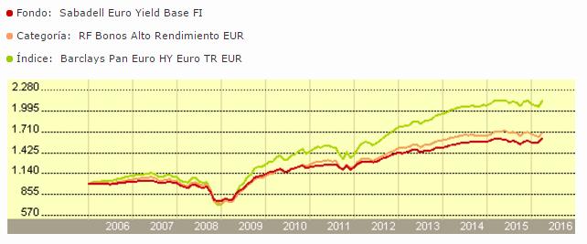 Sabadell Euro Yield rentabilidad