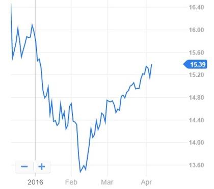 Mutual Funds: TIAA-CREF Large Cap Growth Fund