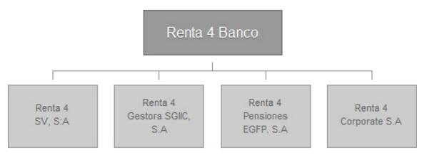 Renta 4 Banco: Estructura