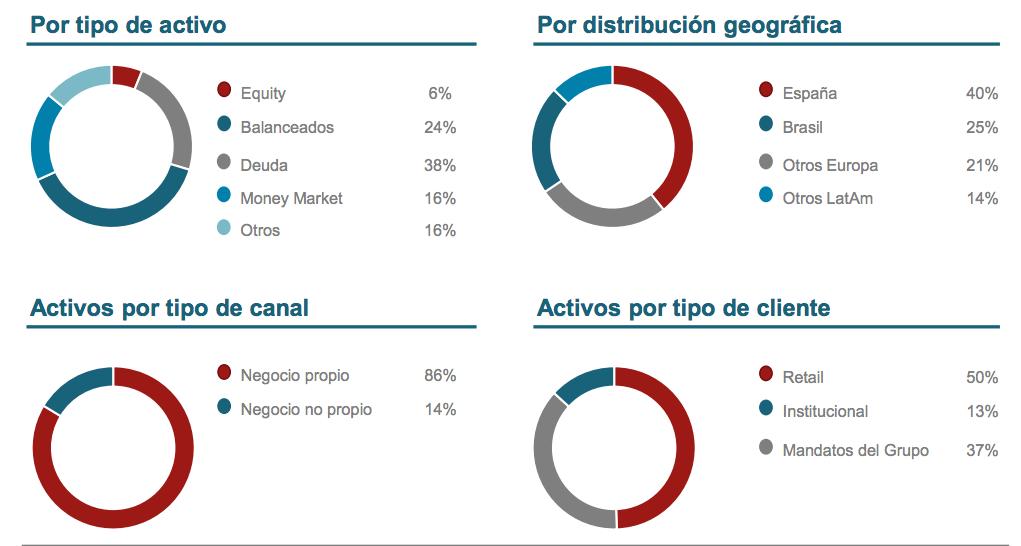Negocios de Santander Asset Management AGF