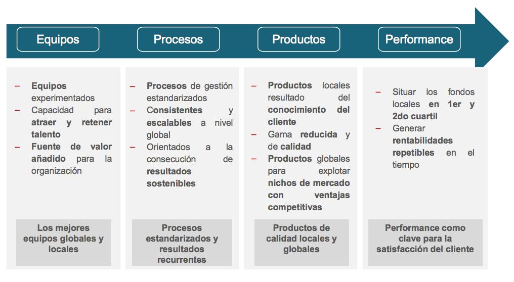 Cadena de valor de Santander Asset Management AGF