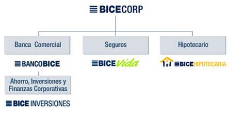BICECORP