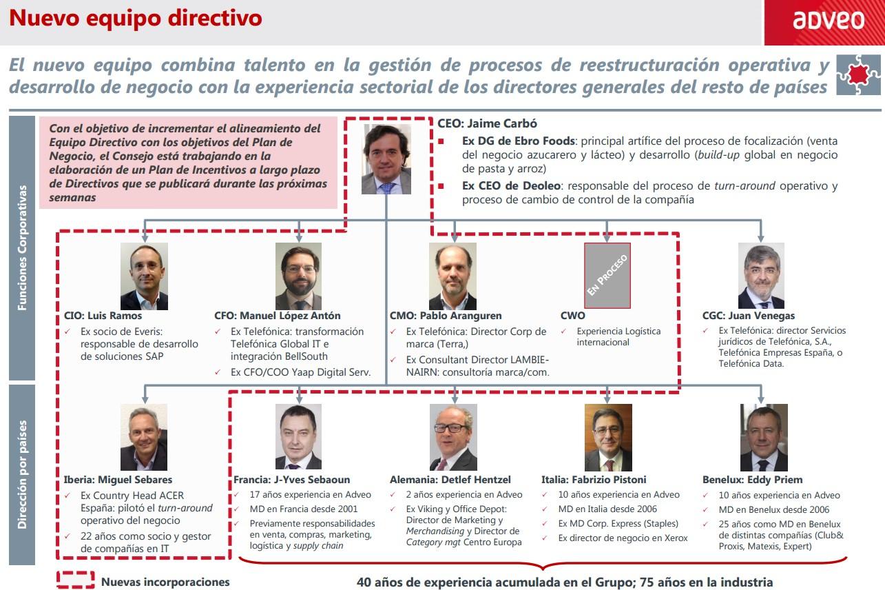 Estructura Adveo