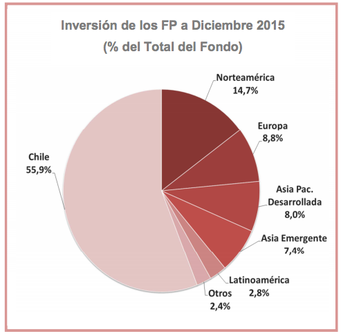 AAFP: Mapa de las inversiones