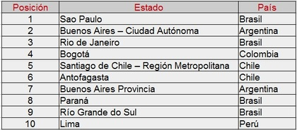 Ranking ciudades región del futuro de Suramerica