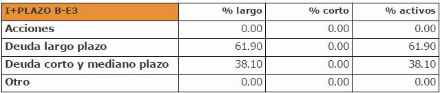 fondo de inversion i+plazo b-e3
