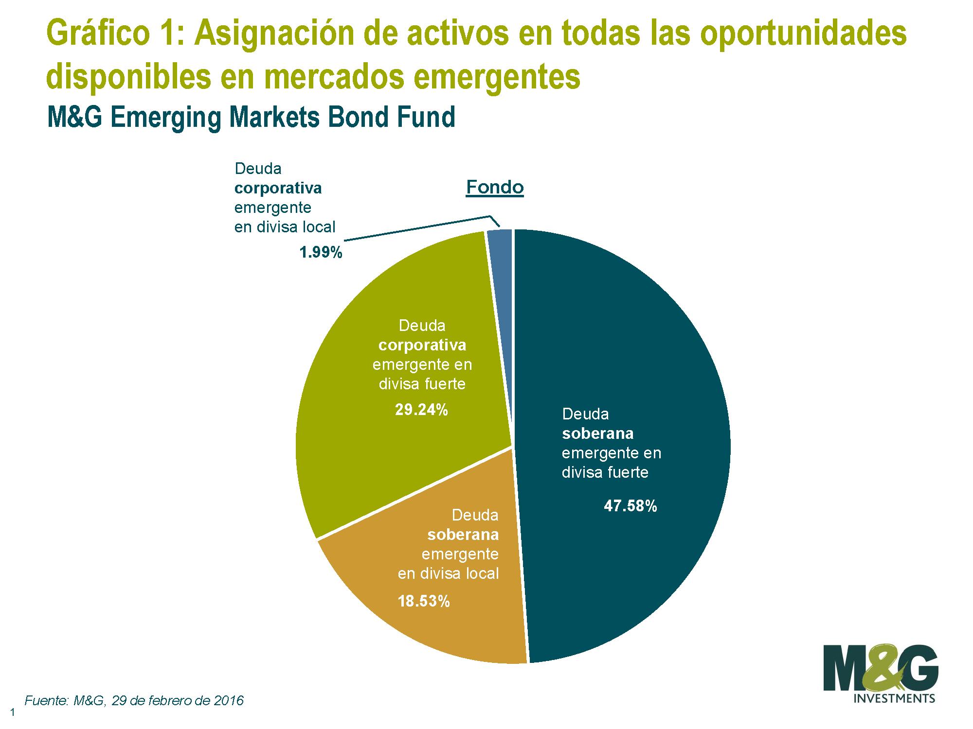 M&G Emerging Markets Bond