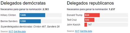 primarias estados unidos delegados
