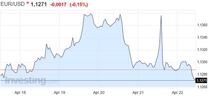 tipo cambio eur/usd