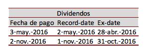 Dividendos Inditex