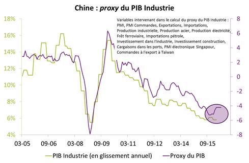 petroleo y china