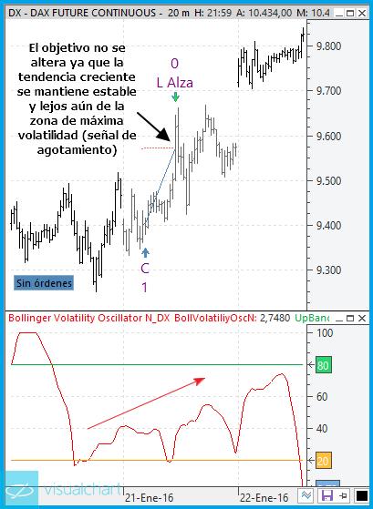 volatilidad bollinger