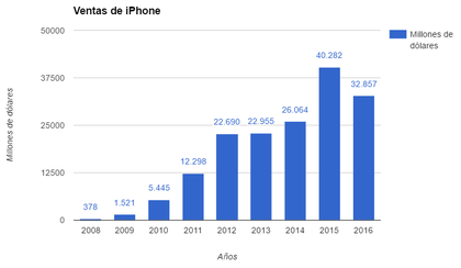 Ventas de iphone foro